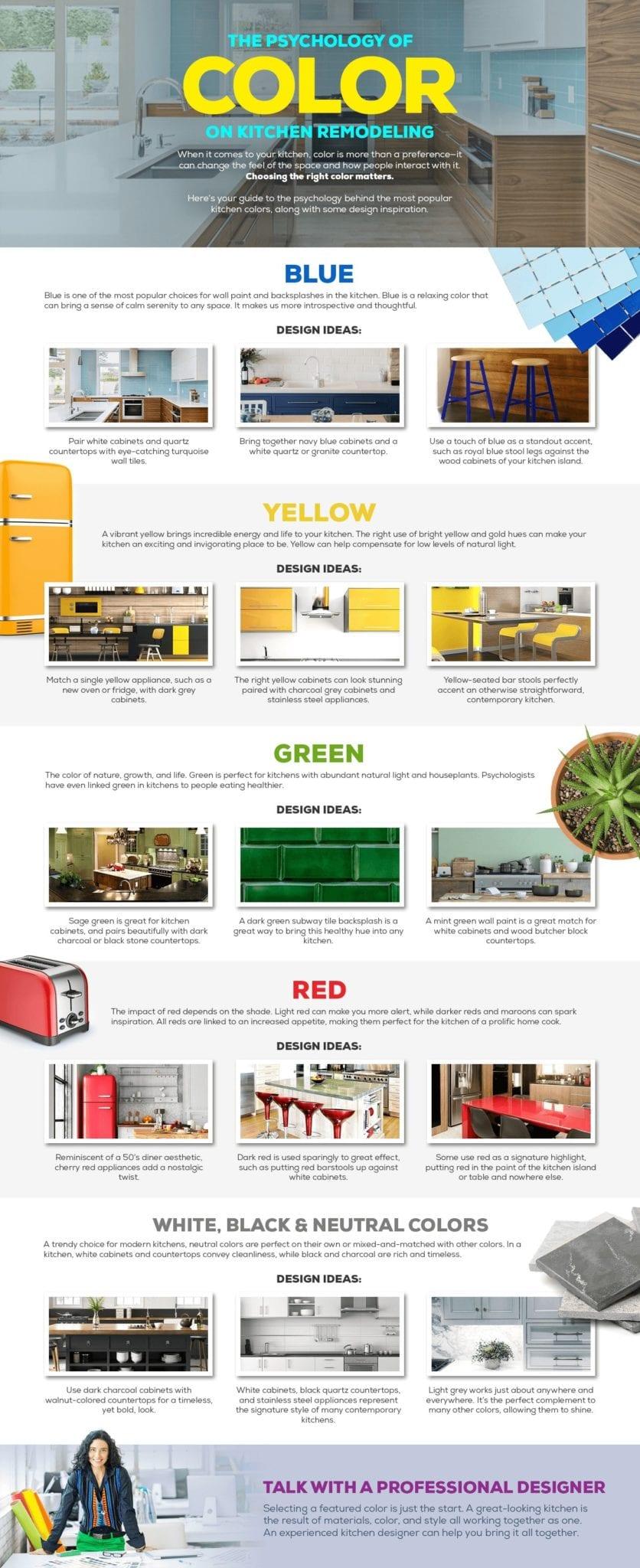 Psychology of Color Kitchen Remodeling-min